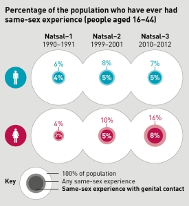 Natsal infographics_2_P&P changes in same-sex experience