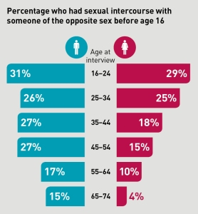 Natsal infographics_3_P&P sexual intercourse before 16