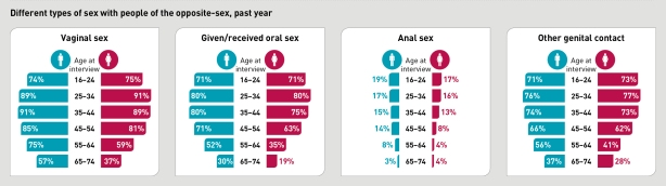 Natsal infographics_5_P&P practices by age group